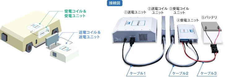agv 無人搬送台車 用ワイヤレス給電システム 株式会社ダイヘン